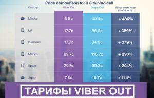 Тарифы Viber out